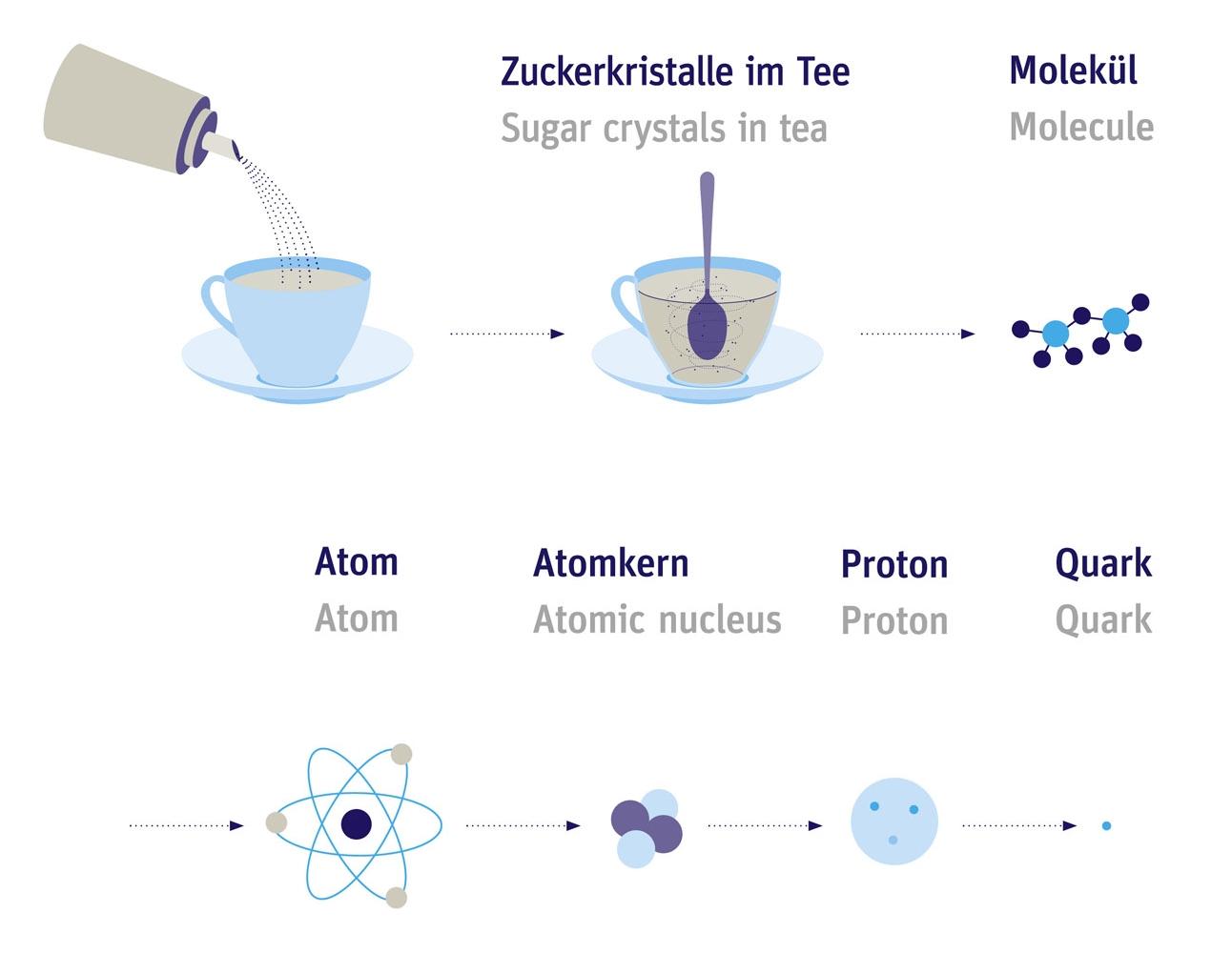 Was Ist Kleiner Als Ein Atom