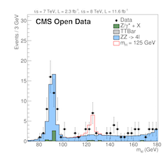 Higgs-Plot open data